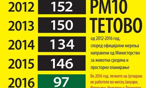 Еко герила: Југохром е голем загадувач на Тетово