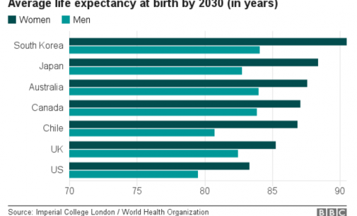 Животниот век ќе ја помине бариерата од 90 години до 2030 година