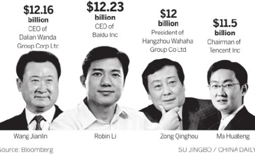 Во Пекинг живеат 94 милијардери