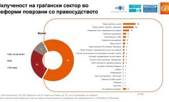 Една третина од граѓаните сметаат дека Македонија никогаш нема да пристапи кон ЕУ