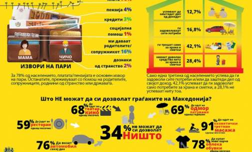 Речиси 70% од Македонците не можат да си дозволат одмор