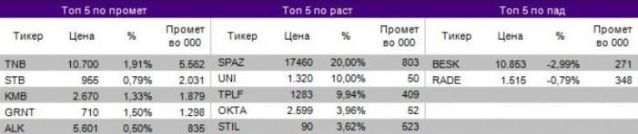 Акцијата на НЛБ Банка АД со промет од околу 5,56 милиони денари