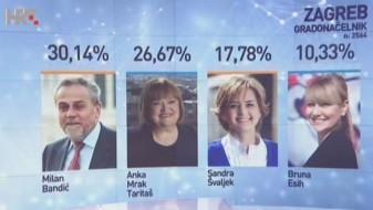 Хрватска: Во најголемите градови ќе има втор круг за избор на градоначалници