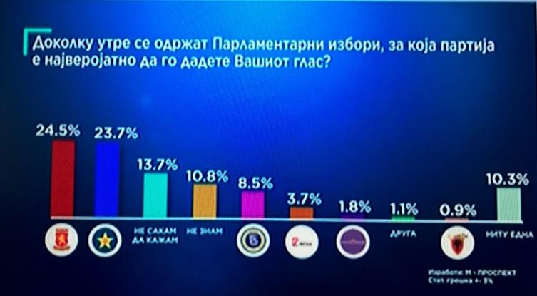 Анкета на Телма  Заев речиси со ист рејтинг како Груевски