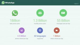 """На """"Ватсап"""" комуницираат милијарда луѓе секој ден"""