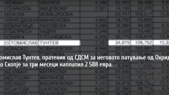Богоев: Бонева земала 2.000 евра на месец за патни трошоци, ВМРО-ДПМНЕ немала усул во крадењето. Тунтев, Ковачевски, Митрески и Поцков земале повеќе од 2.500 евра месечно