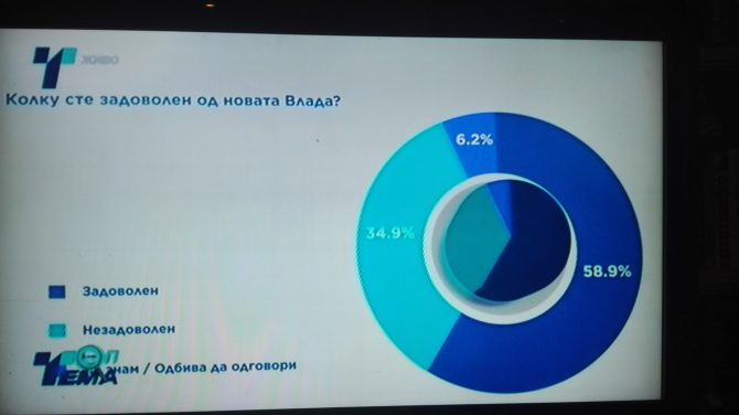 СДСМ води пред ВМРО ДПМНЕ
