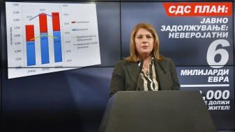 Кузмановска: Со новите задолжувања јавниот долг во Македонија првпат ќе надмине 50 отсто