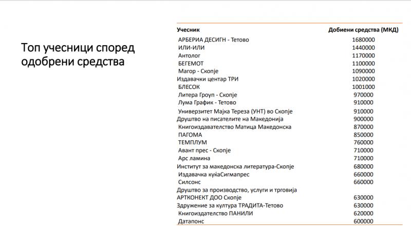Анализа на МАИ на поддржаните проекти